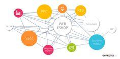 Mapa internetoveho marketingu