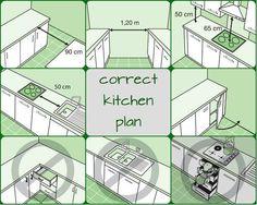 New kitchen renovation layout pantries Ideas Kitchen Layout Plans, Kitchen Floor Plans, Kitchen Flooring, Kitchen Planning, Square Kitchen Layout, Best Kitchen Layout, Kitchen Layouts With Island, Floor Plan Layout, Home Decor Kitchen