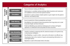 Training - Categories of Analytics Social Media Analytics, Data Analytics, Keep Calm And Study, Programming Humor, Complex Systems, Supply Chain Management, Business Intelligence, Data Science, Big Data
