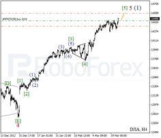Análise das ondas do Índice Dow Jones e das Ondas de Futuros Petróleo em 25/03/2013