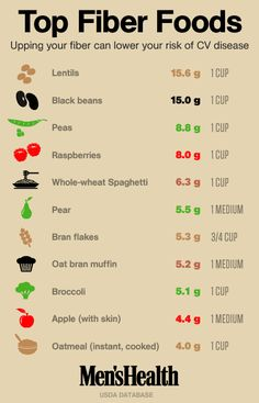 Your fiber cheat sheet, but be kind to your brain and exclude anything made of wheat even whole wheat. Spaghetti and muffins are truly no good!