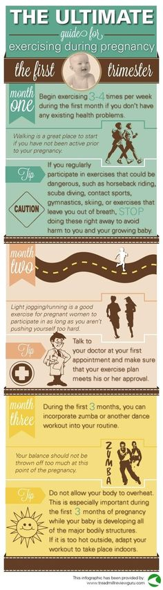 Use this chart to gauge how much exercise is appropriate during pregnancy. // 23 Incredibly Helpful Diagrams For Moms-To-Be