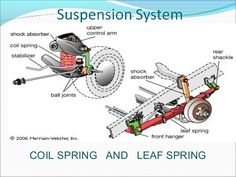 Image result for leaf spring names
