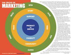 Circles of Marketing