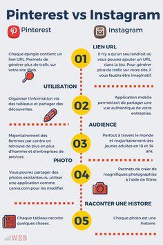marketing your business social media Inbound Marketing, Social Media Marketing Business, Social Media Tips, Content Marketing, Marketing Logo, Business Entrepreneur, Marketing Tools, Social Networks, Affiliate Marketing