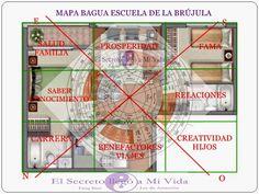 El Secreto llego a Mi Vida: #FengShui Mapa Bagua y Escuela de la Brújula
