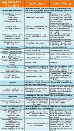 Pool chemical dosage chart pool chemicals pinterest pools pool chemicals and charts for Swimming pool maintenance certification
