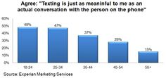 According to the latest Simmons National Consumer Study, 48% of adults ages 18-to-24 say that a conversation via text message is just as meaningful as a telephone call. A similar share of adults ages 25-to-34 feel the same way.