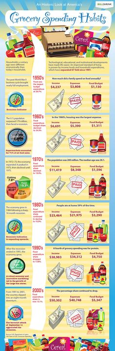America's Grocery Budget over the Years.