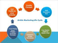 Use the right #internet_marketing_strategies_articles to achieve more success in your business. Our experts have more tactics for internet marketing strategies to improve your economic level for business point of view in less time Use the right internet marketing strategies articles to achieve more success in your business. Our experts have more tactics for internet marketing strategies to improve your economic level for business point of view in less time. .