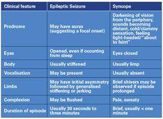 EpilepsyVsSyncope