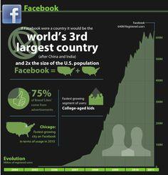Facebook - infografía de Andres Llorente