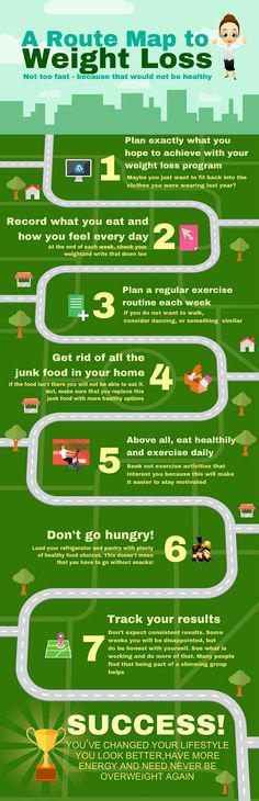 A route map to weight loss. Amazing infographics help you to achieve your weight loss goals