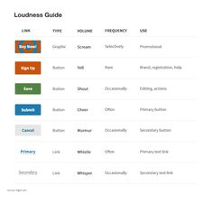 Visual Loudness for Wayfinding