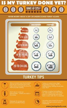 7 Charts That Make Cooking Thanksgiving Dinner So Much Easier is part of Turkey recipes thanksgiving - Each year my husband and I usually make a big Thanksgiving dinner and while we love the tradition, it is … Defrosting Turkey, Thawing A Turkey, Turkey Cooking Times, Turkey Roasting Times, Frozen Turkey, New Year's Food, Thanksgiving Feast, Thanksgiving Turkey Recipes, Thanksgiving Cupcakes
