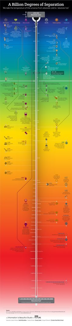 A Billion Degrees of Separation #Infographic #infografía