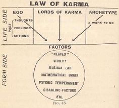The First Principles of Theosophy Law Of Karma, Alchemy Art, First Principle, Tarot Astrology, Occult Art, Spirit Science, Knowledge And Wisdom, Mind Body Spirit, Ancient Symbols