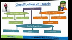 Hospitality - Industry Overview