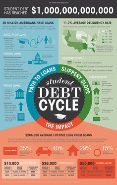 The Student Debt Cycle #Infographics — Lightscap3s.com