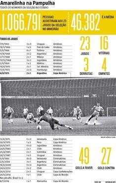 A Seleção Brasileira chega neste domingo (6) a Belo Horizonte para encarar a Argentina na próxima quinta-feira (10), às 21h45, no Mineirão, pela 11ª rodada das Eliminatórias Sul-Americanas para a Copa do Mundo de 2018, com o desafio de evitar diante de Messi e companhia que seja estabelecido o seu maior jejum de vitórias no Gigante da Pampulha. (06/11/2016) #SeleçãoBrasileira #Brasil #Argentina #Mineirão #Eliminatória #CopaDoMundo #Infográfico #Infografia #HojeEmDia