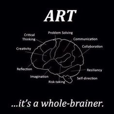 Art is healing in and of itself and is a great resource in therapy. Its a whole-brainer. This graphic shows how art effects the brain and highlights ways that it could be incorporated into therapy; for example for reflection or problem-solving, etc. High School Art, Middle School Art, Classroom Posters, Art Classroom, Classe D'art, Art Room Posters, Arts Integration, E Mc2, Bulletins