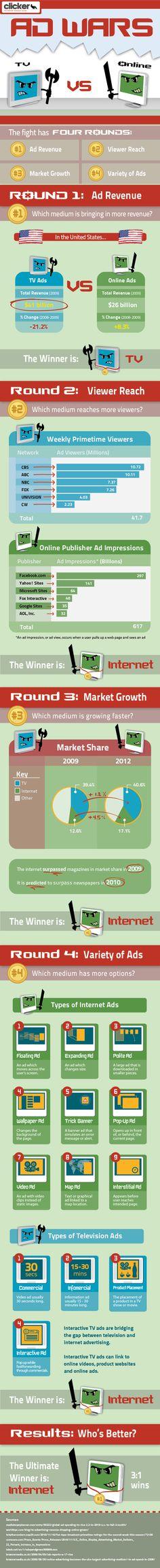 #AD Wars - #TV vs #Online #Media