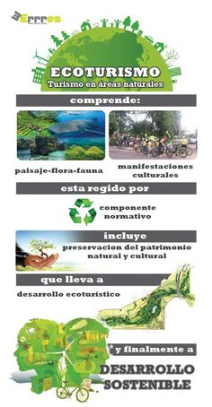 Entendiendo el ecoturismo. Teaching Spanish, Earth Day, Teaching Tools, Biology, Natural, Costa Rica, Middle School, Marketing, Tourism
