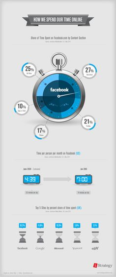How we spend our time online #Infographic