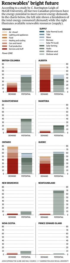 It seems for Canada, the trend toward hydro, solar and wind energy is unlikely to stop until all our needs are met by clean electricity