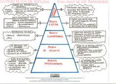 pyramide de Maslow JPEG 001