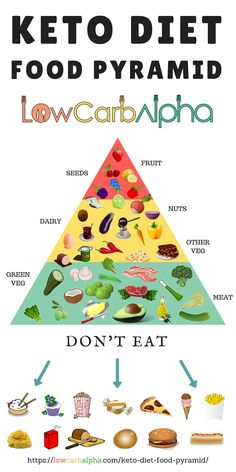 An infographic of a keto diet food pyramid. Image of foods to eat the most at the bottom to the least at the top. Image of foods to avoid under the keto diet food pyramid Ketogenic Diet Meal Plan, Lchf Diet, Keto Diet Plan, Diet Meal Plans, Ketogenic Recipes, Diet Recipes, Diet Menu, Keto Meal, Dessert Recipes