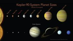 Nasa has found an entire solar system with as many planets as our own. The discovery of two new planets around the Kepler-90 star, which looks like our own sun, means that distant solar system has just as many planets as our own. The star and its solar system were already known about, having been detected by the Kepler space telescope. But the breakthrough came when astronomers found the two new worlds, which was done using Google's artificial intelligence technology.