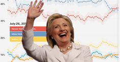 """To maintain the facade of Hillary support, Reuters """"tweaked"""" their latest poll, giving the establishment darling a significant lead."""