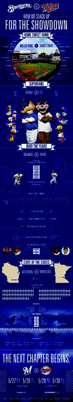 "2013 MLB ""Border"" series - Milwaukee v. Minnesota [INFOGRAPHIC]"