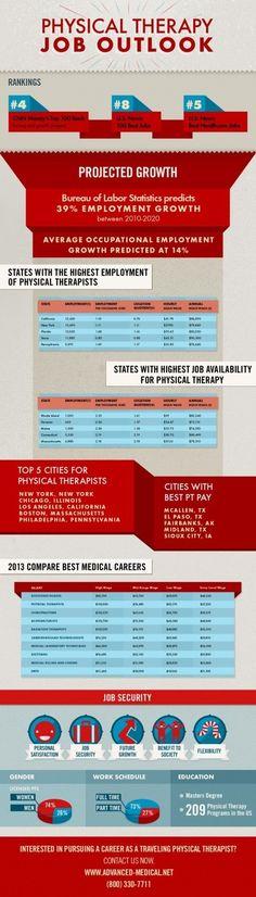 Croissance des carrières en physiothérapie aux États-Unis.