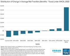 The AHCA's Tax Changes And Transfers Would Benefit The Wealthy, Hurt The Lowest Income Households