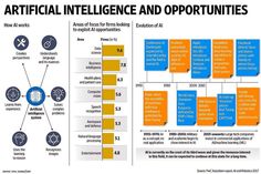"""""""Artificial Intelligence and Opportunities [Infographic] v/ Cc Blockchain, Ai Artificial Intelligence, Certificates Online, Computer Vision, Visualisation, Business Intelligence, Deep Learning, Data Analytics, Data Science"""