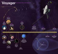 Voyager Mission Timeline