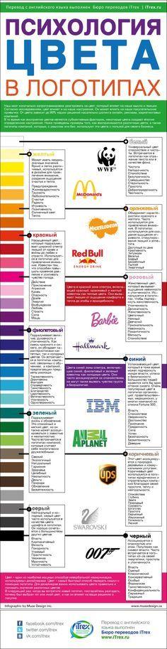 Психология цвета в логотипах