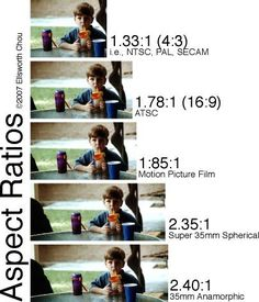 Aspect Ratios in Film and Video