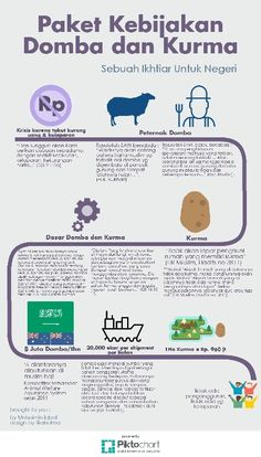 Sheep and dates for economy