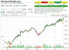 http://seekingalpha.com/instablog/523126-market-trend-signal/2858473-stock-alerts-market-trend-signal