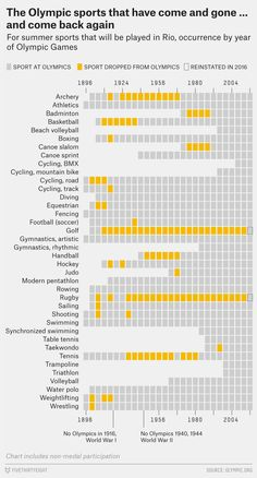The Olympic Sports That Have Come and Gone ~ Data Viz Done Right
