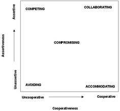 Conflict Instrument Diagram