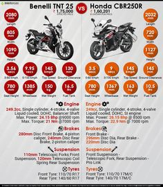 22 Best Infographics images in 2016 | Infographic, Mahindra