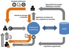 Marketing Online - JR Segura: e-detailing: Visita comercial con tablet