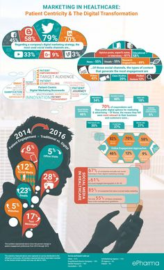 Marketing in Healthcare