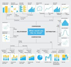 Data Visualization - All About Data Analytics And Data Science Data Science, Science Des Données, Social Science Research, Exploratory Data Analysis, Thematic Analysis, Statistics Math, Visual Analytics, Lean Six Sigma, Charts And Graphs