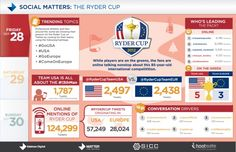How Did Europe Beat US On Social Media During The Ryder Cup? #Sports #infographic