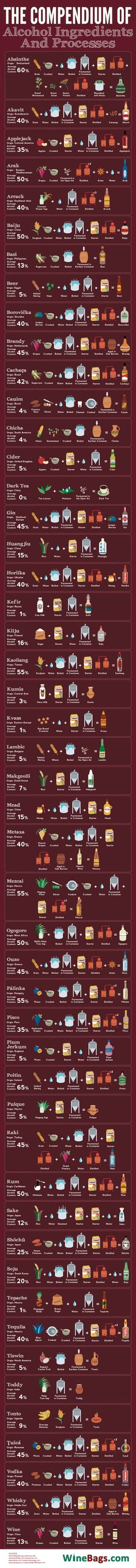 You're probably familiar with the general process behind how wine or beer are made, but if you're curious how absinthe is produced, or sake, or palinka, or rum, or even tequila, this fabulous graphic shows you, in beautiful broken down detail that's simple enough you may be tempted to try it yourself.
